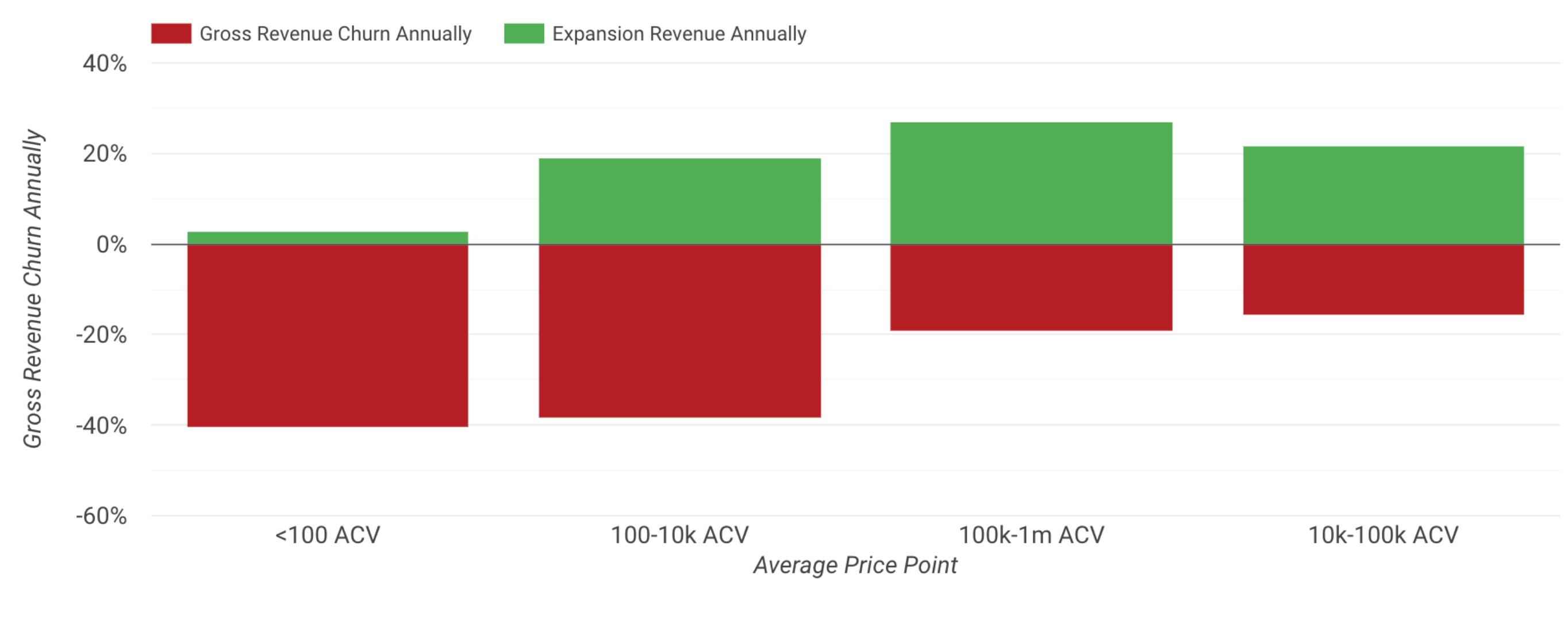 Gross Revenue Churn Annualy