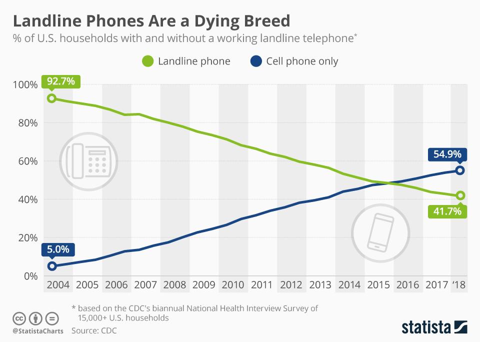 Landline usage statistics