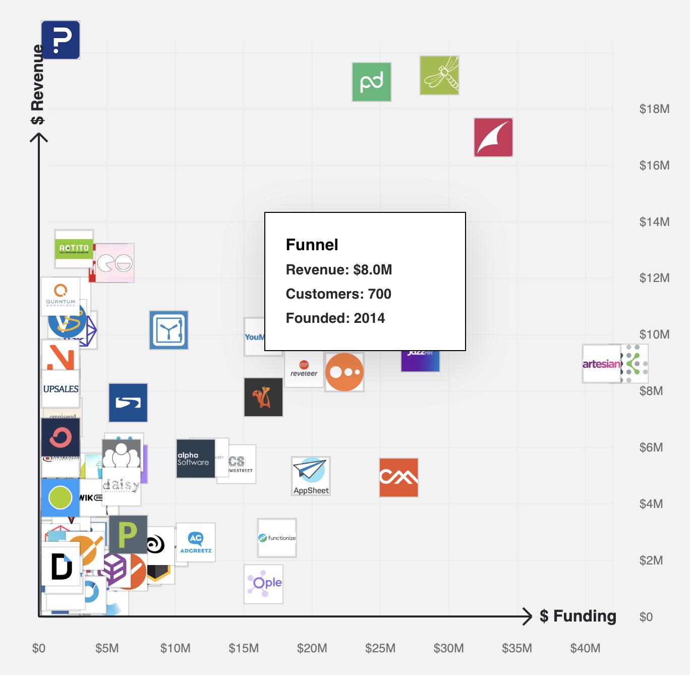 Funnel.io revenue, customers, funding graph