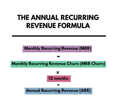 Annual Recurring Revenue Formula