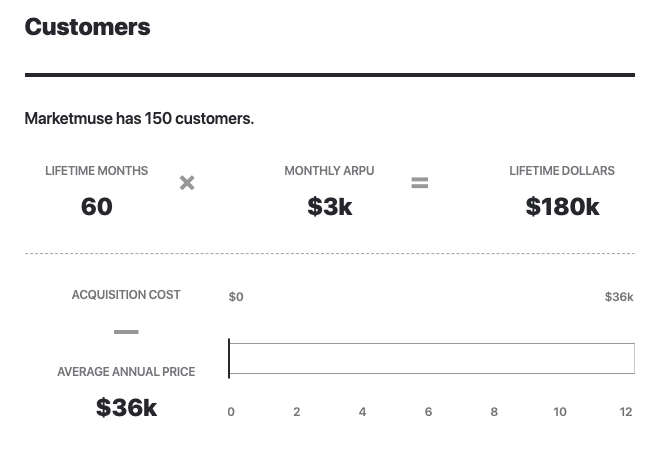 Marketmuse Total Customer Count 2020