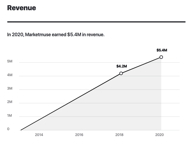 Marketmuse Annual Recurring Revenue 2020