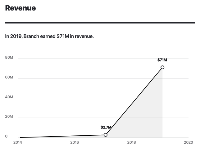 Branch.io 2017-2020 revenue