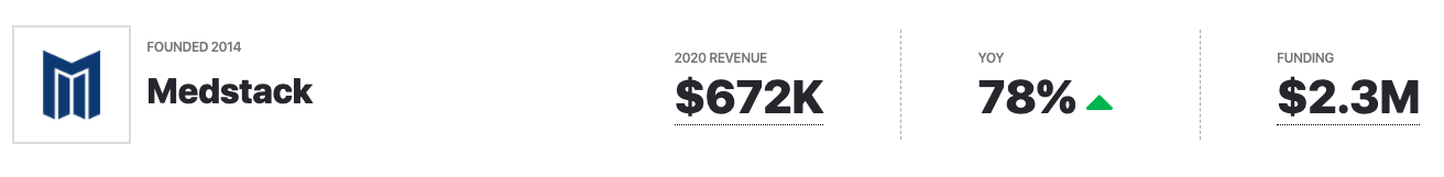 Medstack revenue, funding 2020