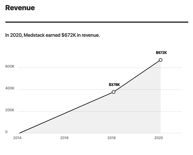 Medstack Revenue 2016-2020