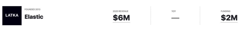Elastic.io Revenue, Funding 2020