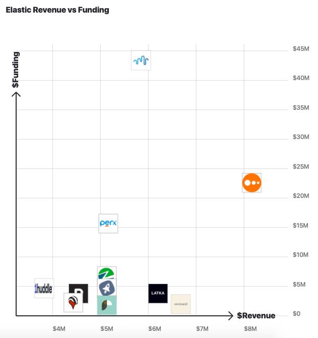 Elastic.io Alternatives Revenue vs. Funding 2020