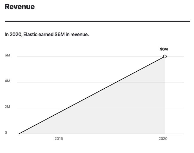 Elastic.io Year over Year Revenue Growth 2013-2020