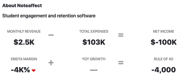 NoteAffect Revenue vs Expenses 2020