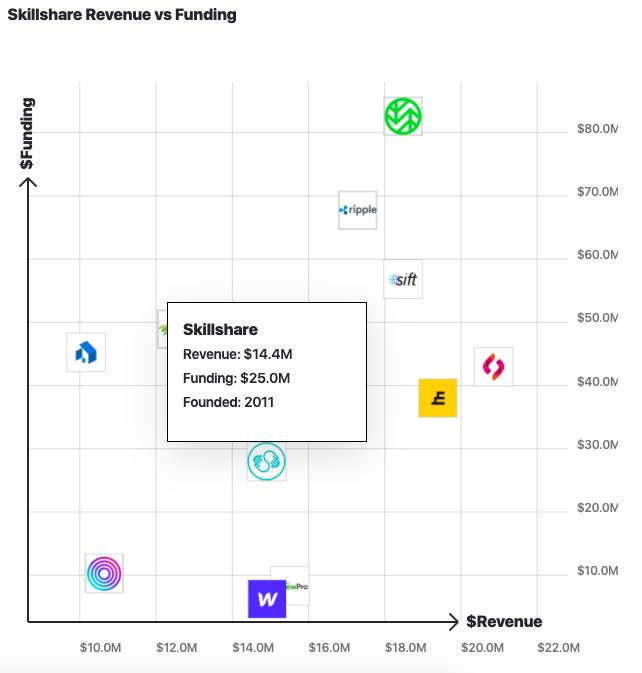 Skillshare revenue vs funding alternatives 2020