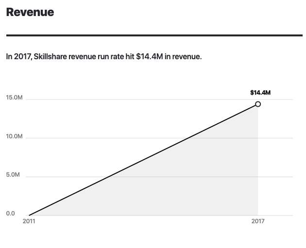 Skillshare revenue 2011-2020