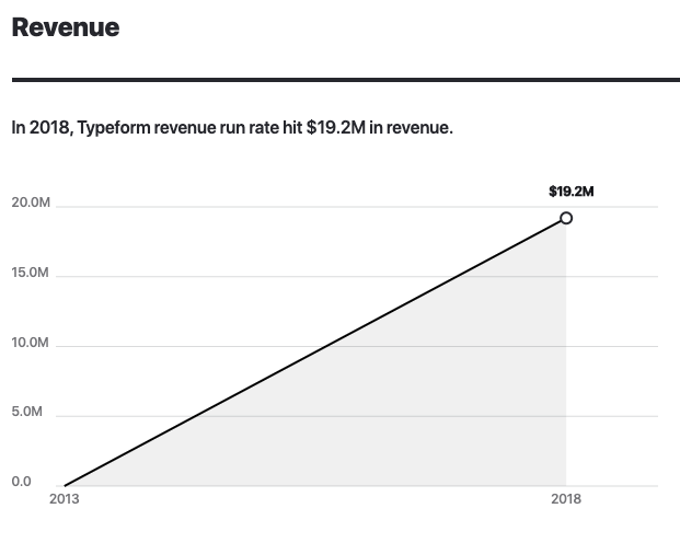 Typeform revenue 2013-2020