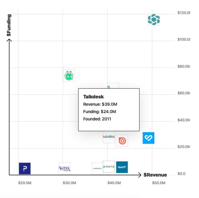 Talkdesk alternatives revenue vs funding 2020
