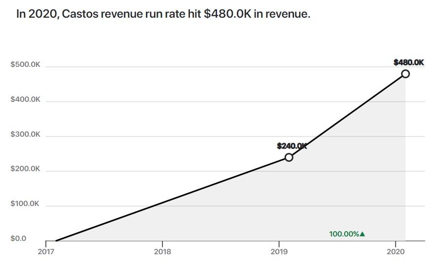 A chart showing Castos revenue growth