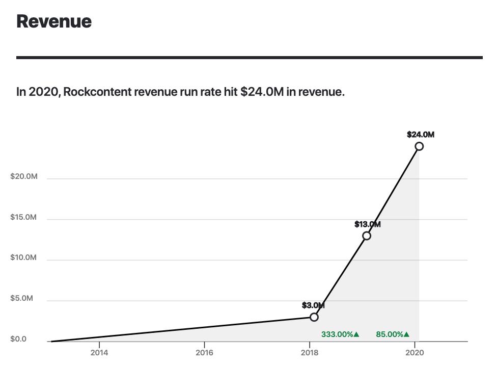 Rock Content Revenue