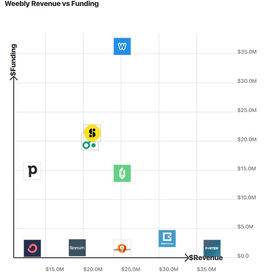 A chart comparing Weebly's funding with other companies