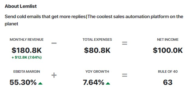 Lemlist's new growth is 7.64%