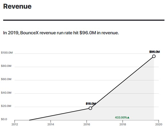 A graph showing Wunderkind hitting $96.0M in Revenue.