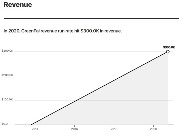 In 2020, GreenPal revenue run rate hit $300.0K in revenue.