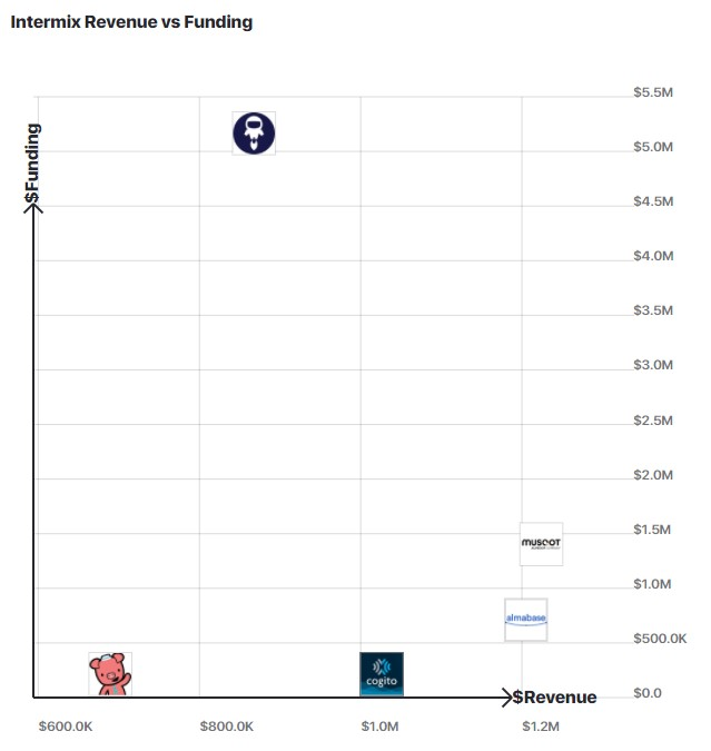 A graph comparing intermix.io revenue to other similar companies.