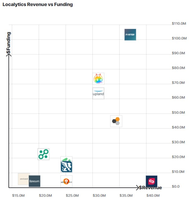 A graph comparing Localytics's revenue to other similar companies