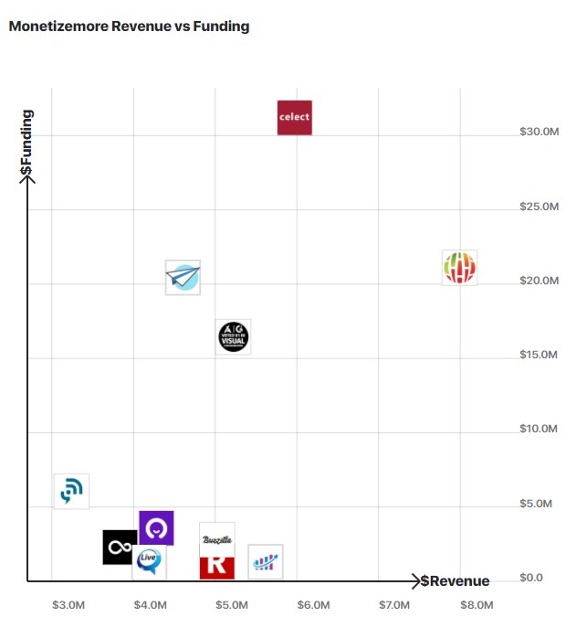 Graph comparing MonetzieMore revenue to other similar companies.