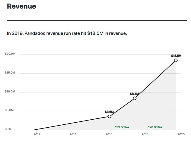 In 2019, Pandadoc revenue run rate hit $18.5M in revenue.