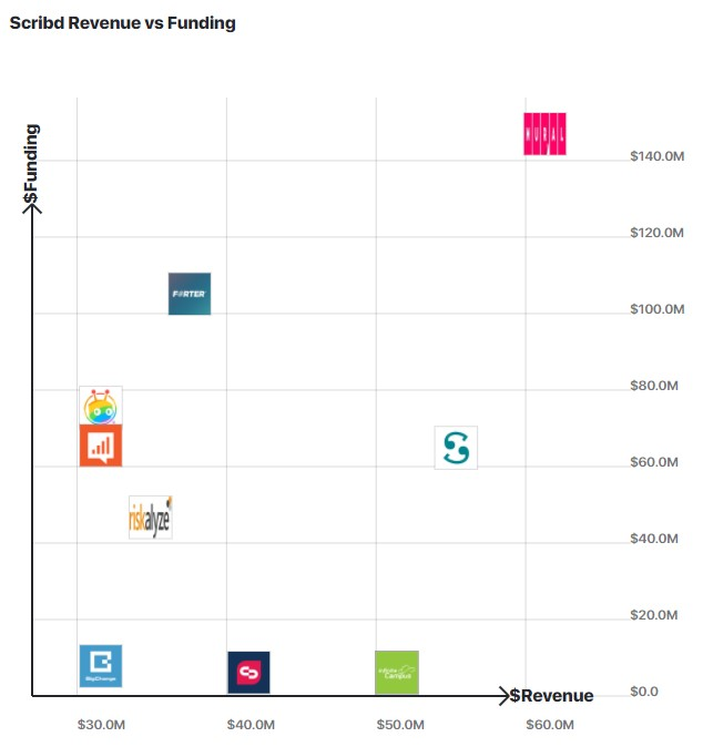 A graph comparing Scribd's revenue to other similar companies.