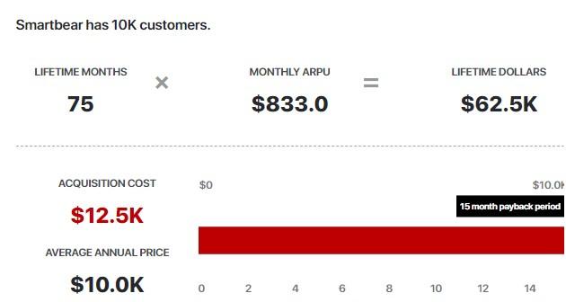 SmartBear has 10K Customers