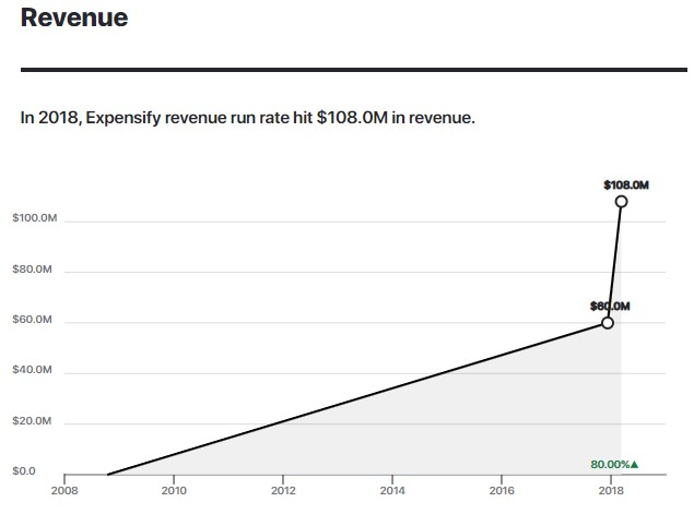 Graph depicting Expensify's run rate