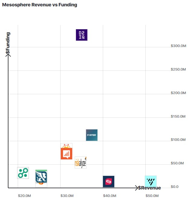 Graph comparing Mesosphere / D2iQ revenue to other similar companies.