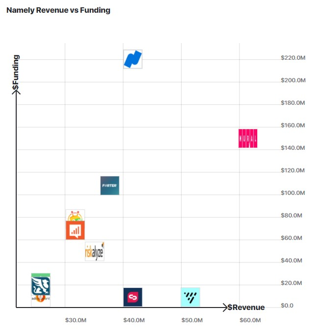 A graph comparing Namely's revenue to other similar companies.