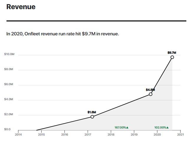 In 2020, Onfleet revenue run rate hit $9.7M in revenue.