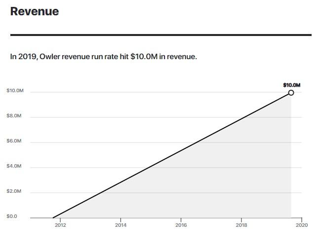 In 2019, Owler revenue run rate hit $10.0M in revenue.
