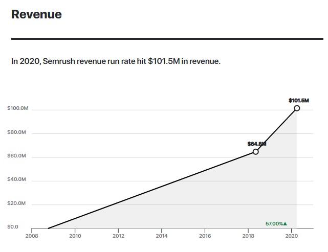 A chart tracking SEMRush's revenue run rate