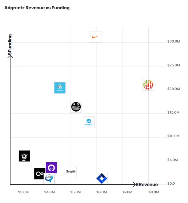 A graph comparing AdGreetz's revenue to other similar companies.