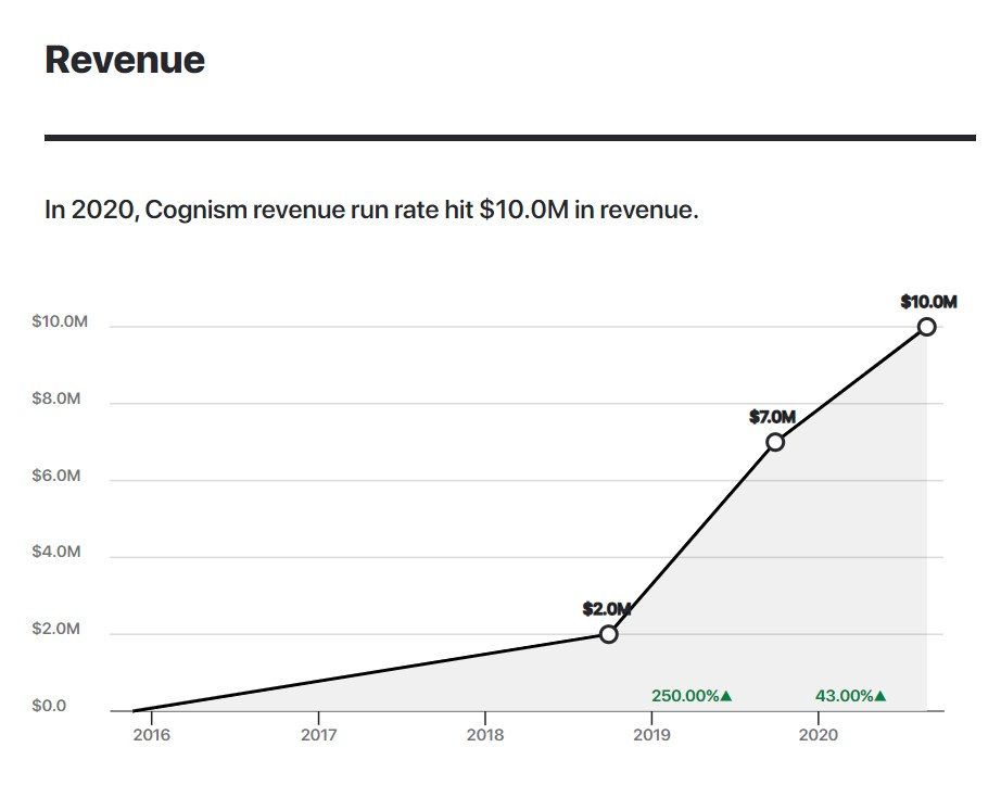 In 2020, Cognism revenue run rate hit $10.0M in revenue