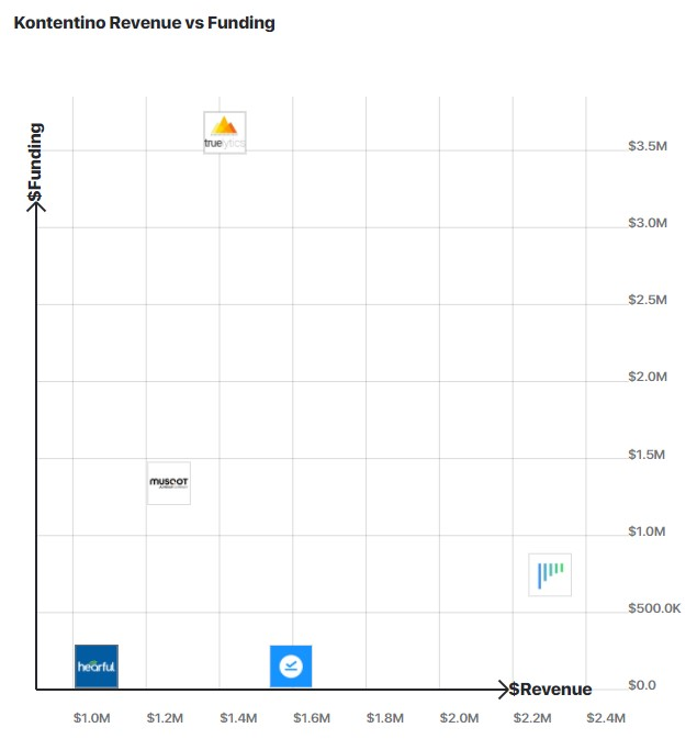 A graph comparing Kontentino's revenue to other similar companies.
