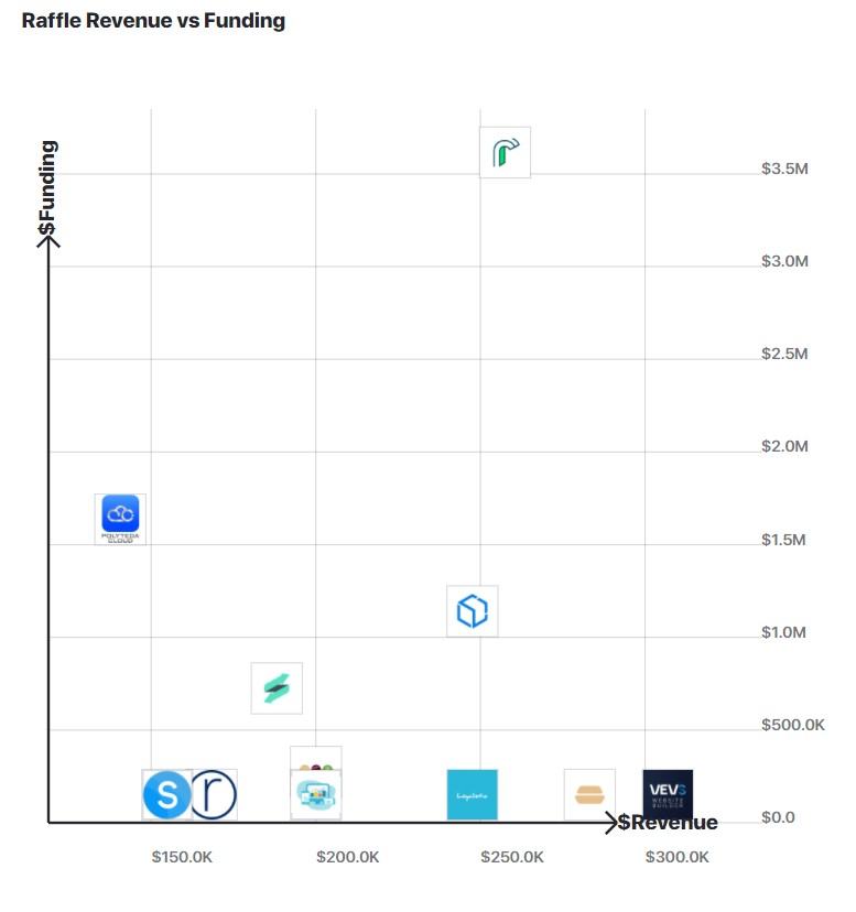 A graph comparing Raffle.ai's revenue to other similar companies