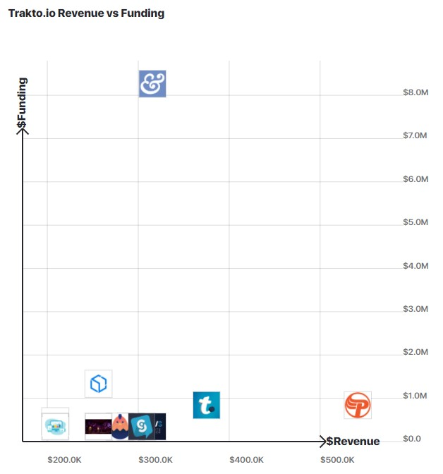 A graph comparing Trakto.io's revenue to other similar companies.