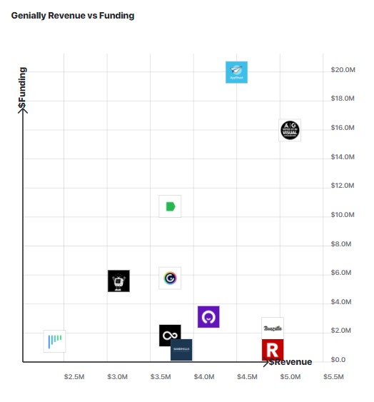 A graph comparing Genial.ly's revenue growth to other similar companies.