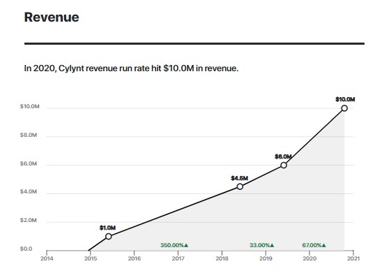 A graph depicting Cylynt's revenue run rate.
