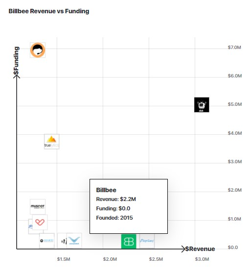 A graph comparing BillBee's revenue to other similar companies.