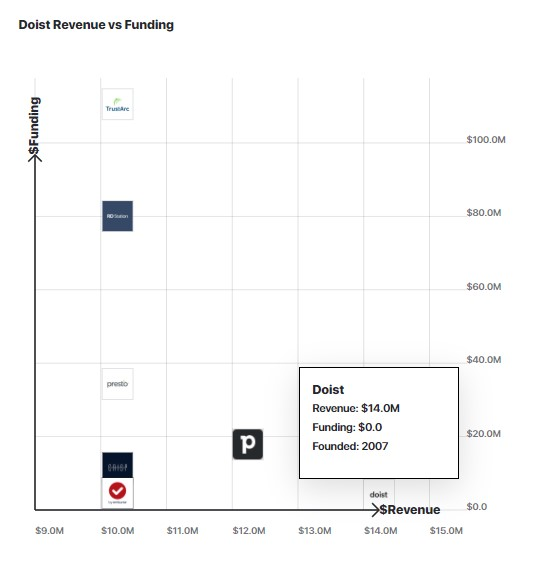 A graph comparing doist's revenue to other similar companies.