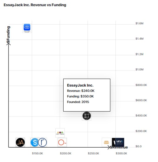 A graph comparing EssayJack's revenue to other similar companies.