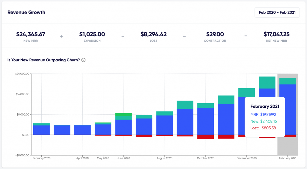 Free SaaS reports on Founderpath