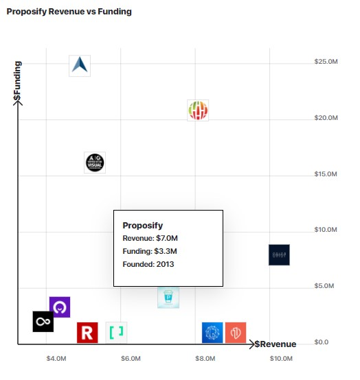 A graph comparing Proposify's revenue and funding to other similar companies.