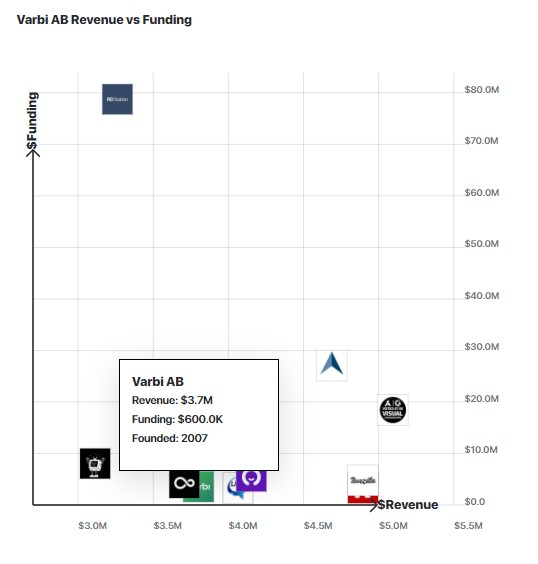 A graph comparing Varbi's revenue to other similar companies.