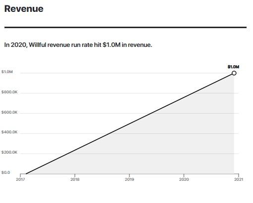 In 2020, Willful revenue run rate hit $1.0M in revenue.