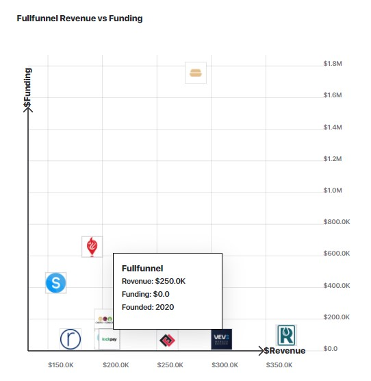 A graph comparing FullFunnel.io's revenue to other similar companies.